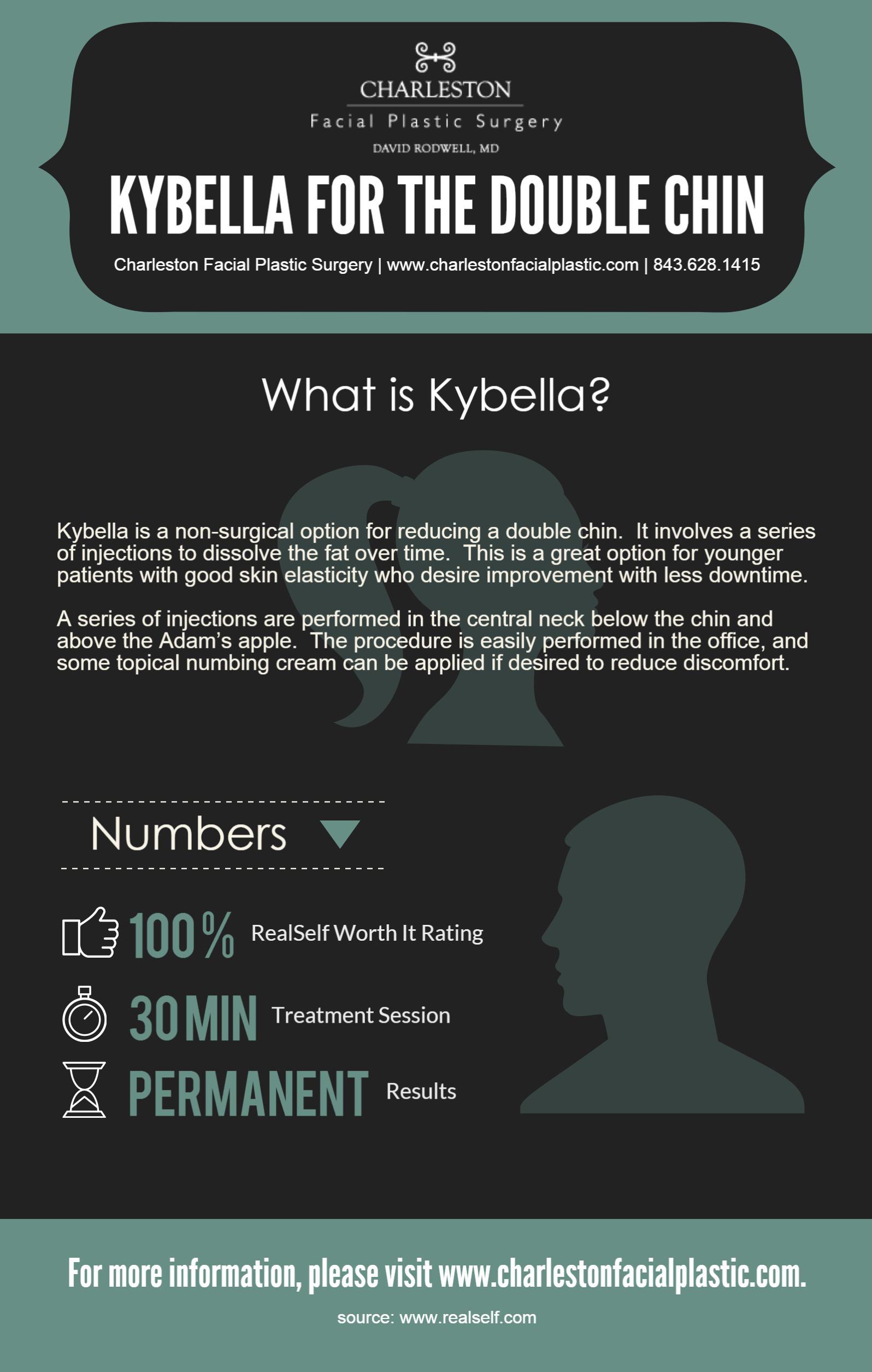 Rodwell - Kybella